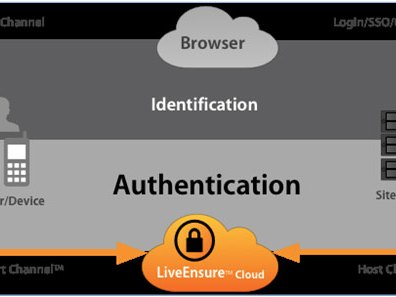 user-authentication-image